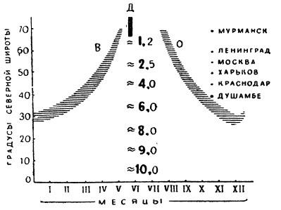 Продолжительность периодов возможной вегетации и прихода ФАР на разных широтах